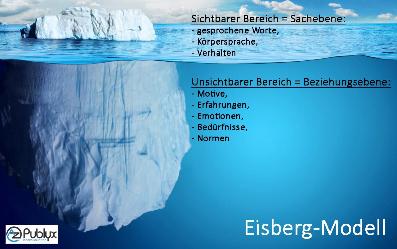 Eisberg-Modell